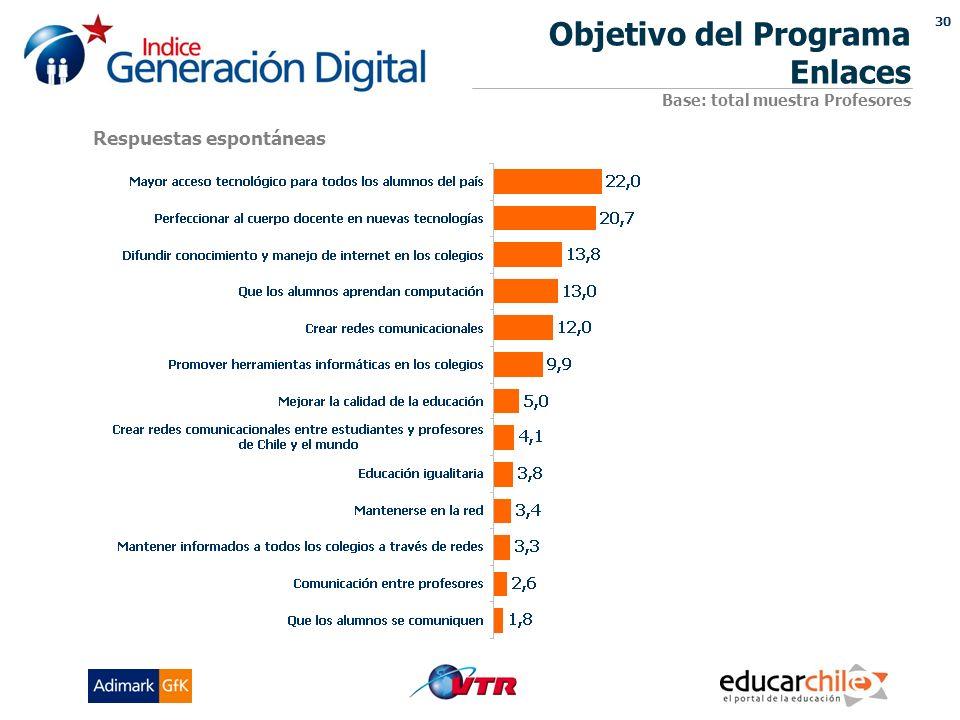 30 Objetivo del Programa Enlaces Base: total muestra Profesores Respuestas espontáneas