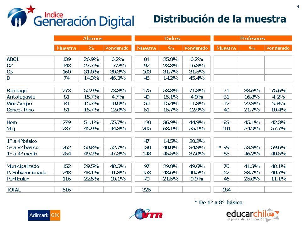 4 Distribución de la muestra * De 1° a 8° básico *