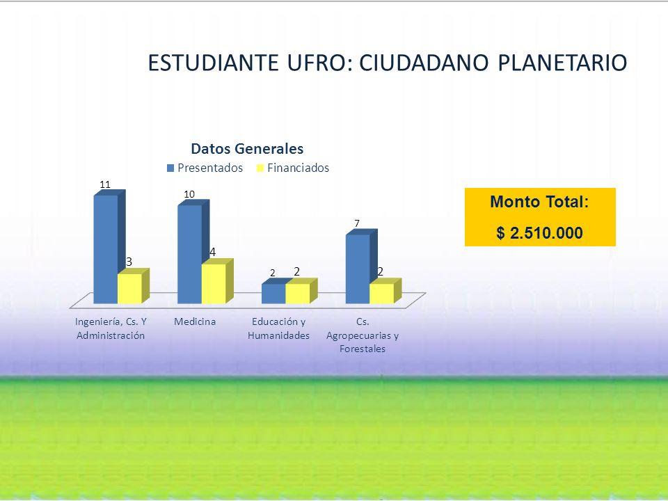 ESTUDIANTE UFRO: CIUDADANO PLANETARIO Monto Total: $ 2.510.000