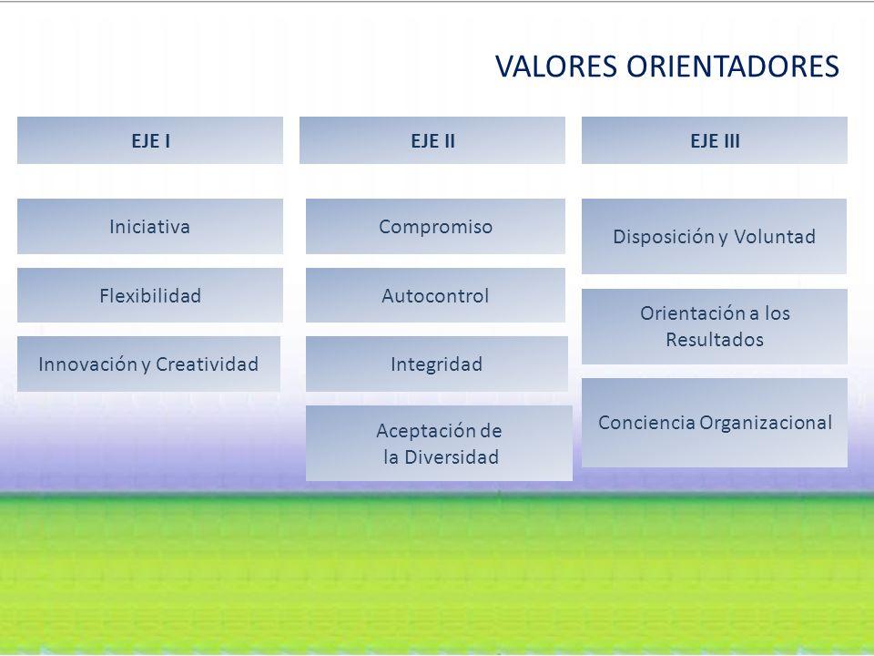 VALORES ORIENTADORES Orientación a los Resultados Iniciativa Disposición y Voluntad Conciencia Organizacional Flexibilidad IntegridadInnovación y Creatividad Aceptación de la Diversidad Autocontrol Compromiso EJE IEJE IIEJE III