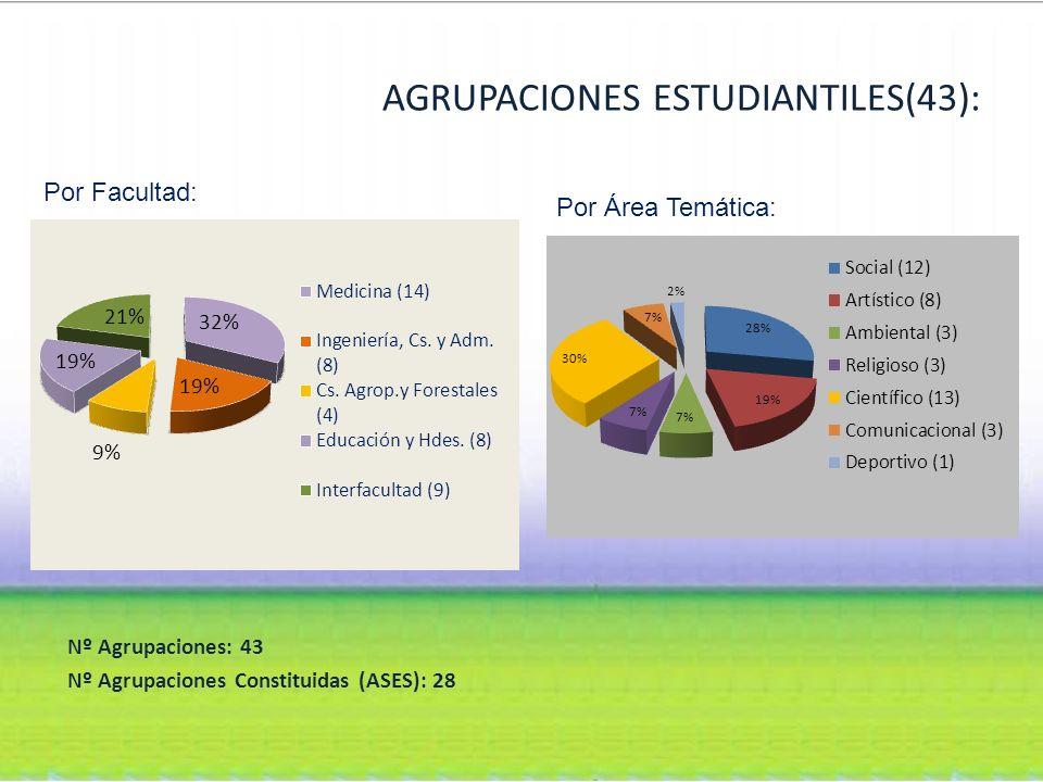 AGRUPACIONES ESTUDIANTILES(43): Nº Agrupaciones: 43 Nº Agrupaciones Constituidas (ASES): 28 Por Facultad: Por Área Temática: