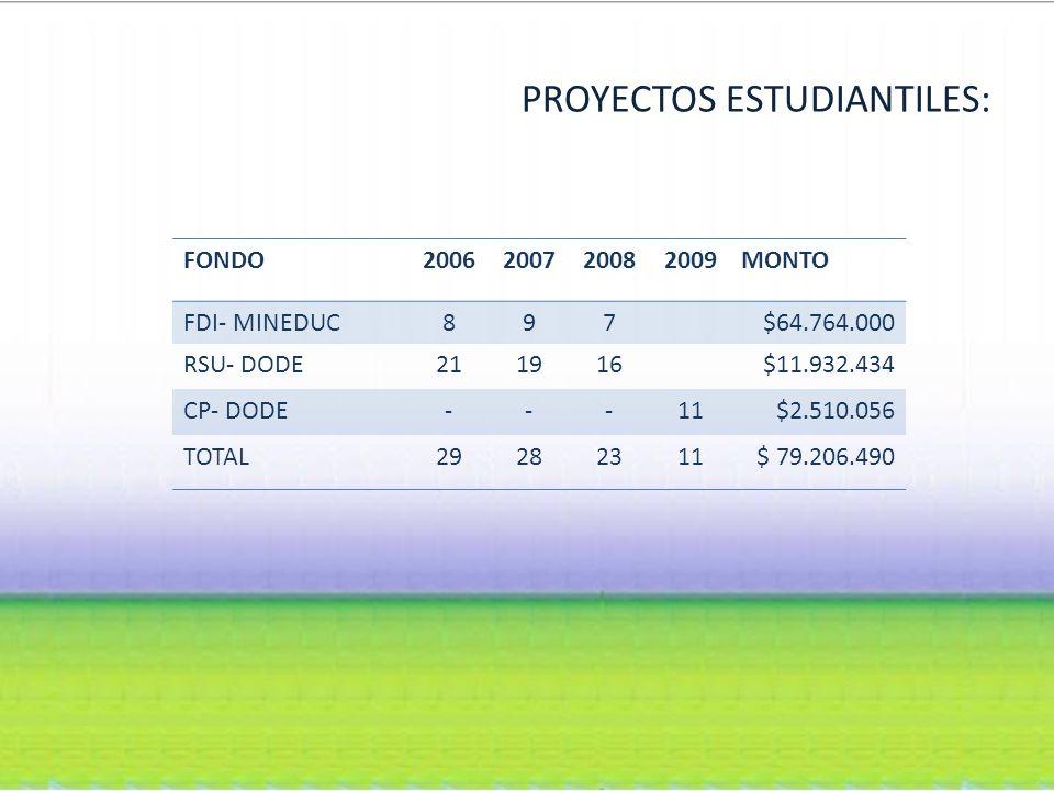 PROYECTOS ESTUDIANTILES: FONDO2006200720082009MONTO FDI- MINEDUC897$64.764.000 RSU- DODE211916$11.932.434 CP- DODE---11$2.510.056 TOTAL29282311$ 79.206.490
