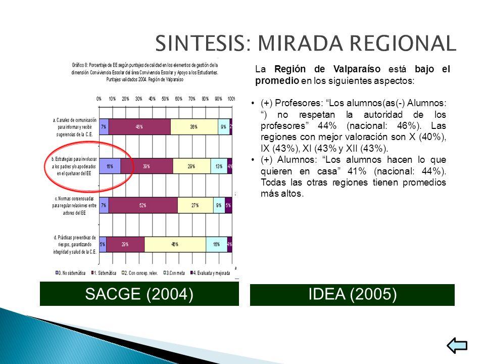 IDEA (2005)SACGE (2004) Los aspectos mejor valorados por alumnos y docentes son las relaciones sociales, luego las normas y en tercer lugar la partici