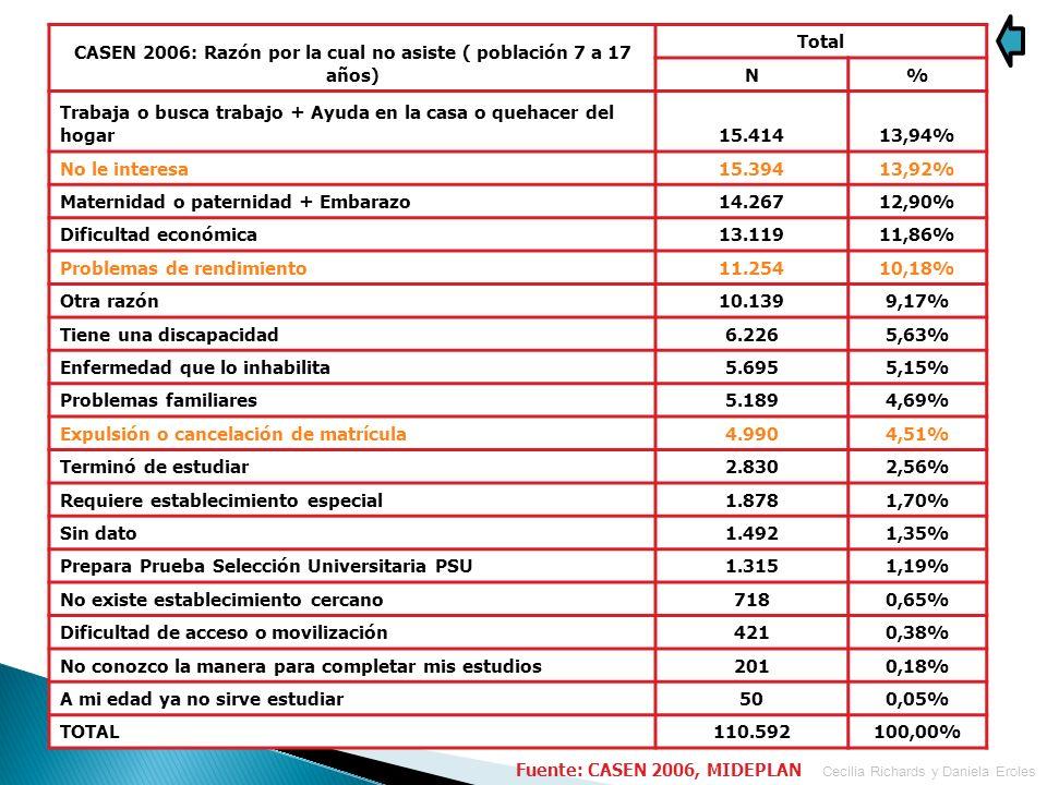CASEN 2006: Razón por la cual no asiste ( población 7 a 17 años) Total N% Trabaja o busca trabajo + Ayuda en la casa o quehacer del hogar15.41413,94%