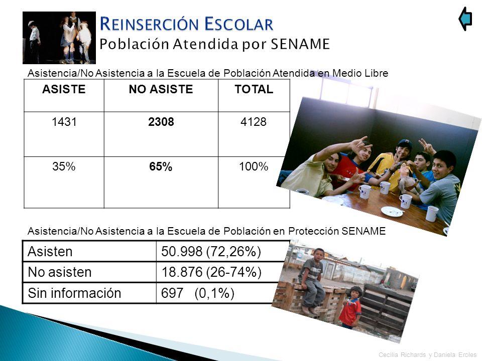 ASISTENO ASISTETOTAL 143123084128 35%65%100% Cecilia Richards y Daniela Eroles Asistencia/No Asistencia a la Escuela de Población Atendida en Medio Li