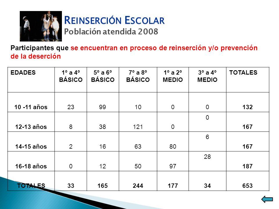 R EINSERCIÓN E SCOLAR Población atendida 2008 Participantes que se encuentran en proceso de reinserción y/o prevención de la deserción EDADES1º a 4º B