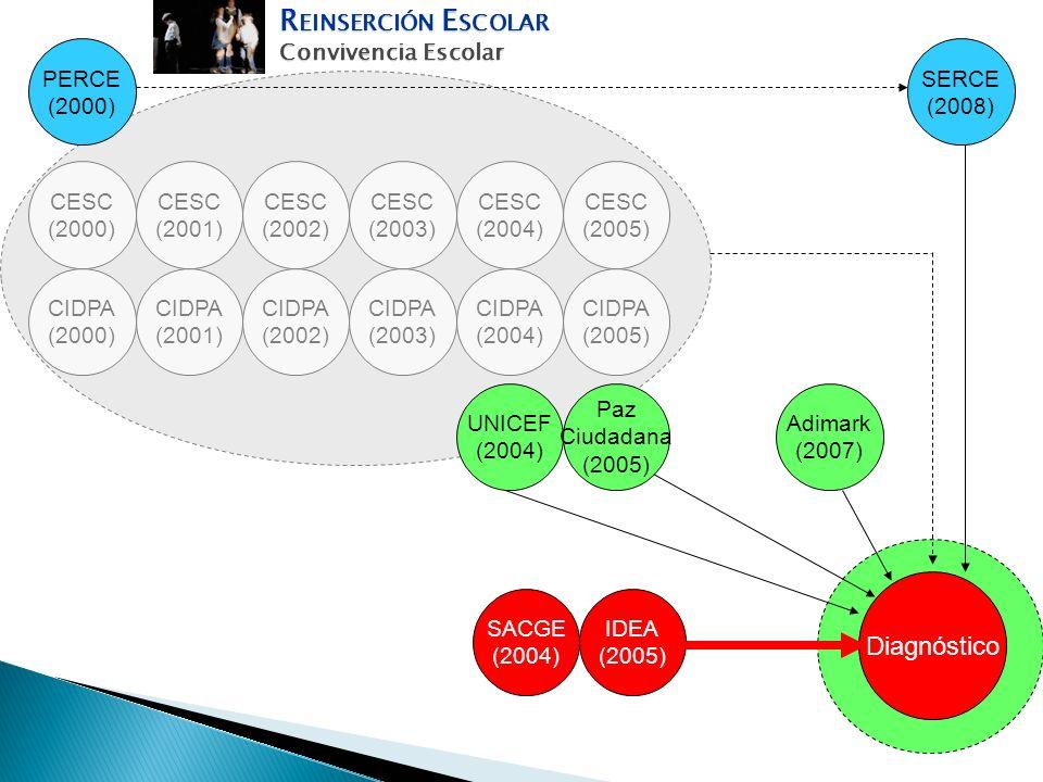 Diagnóstico PERCE (2000) SERCE (2008) CESC (2000) CESC (2004) CESC (2005) SACGE (2004) IDEA (2005) UNICEF (2004) Paz Ciudadana (2005) Adimark (2007) C