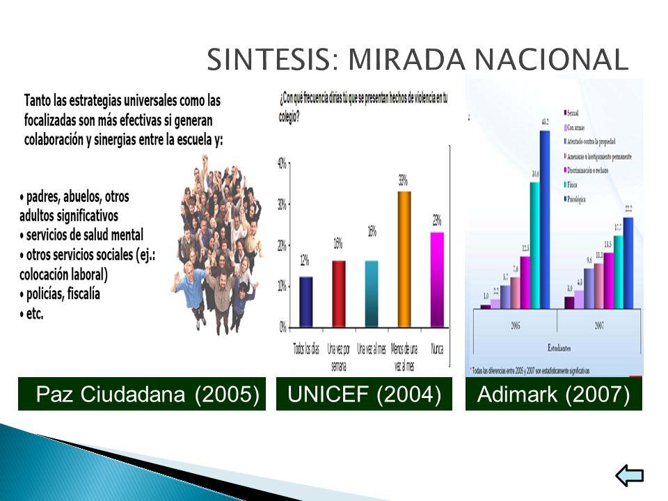 CESC (2005)Paz Ciudadana (2005)UNICEF (2004)Adimark (2007) Victimización infantil (7 a 10 años): 44% agresión psicológica y 21% agresión física; la ag