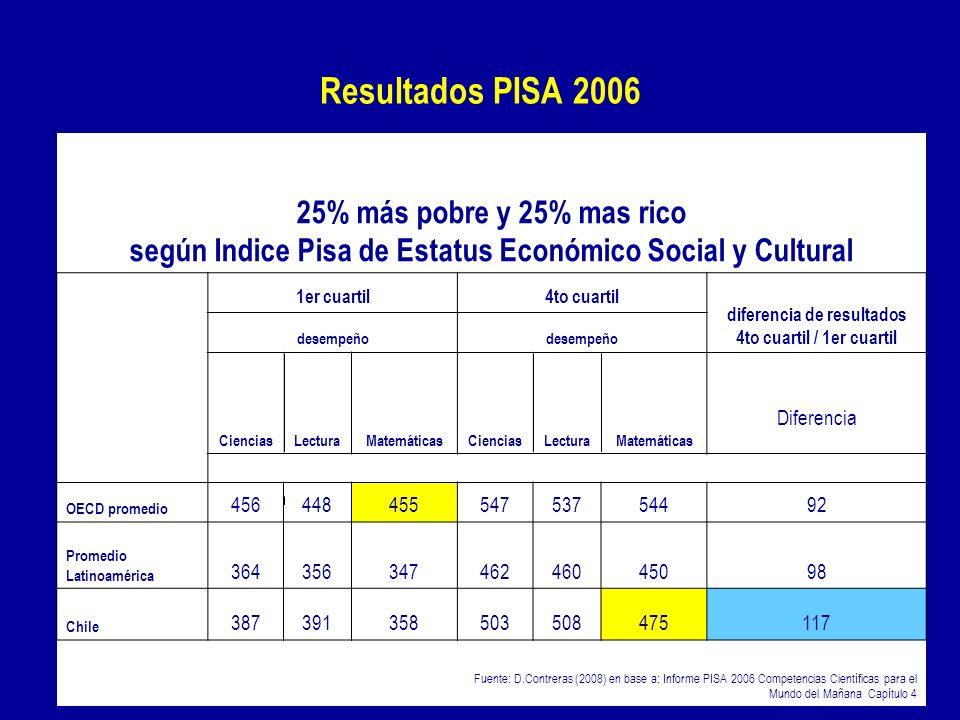 15 Apreciaciones globales sobre el problema de la calidad educativa 25% más pobre y 25% mas rico según Indice Pisa de Estatus Económico Social y Cultu