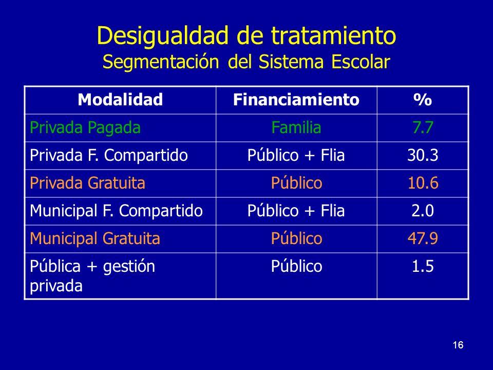 16 Desigualdad de tratamiento Segmentación del Sistema Escolar ModalidadFinanciamiento% Privada PagadaFamilia7.7 Privada F. CompartidoPúblico + Flia30