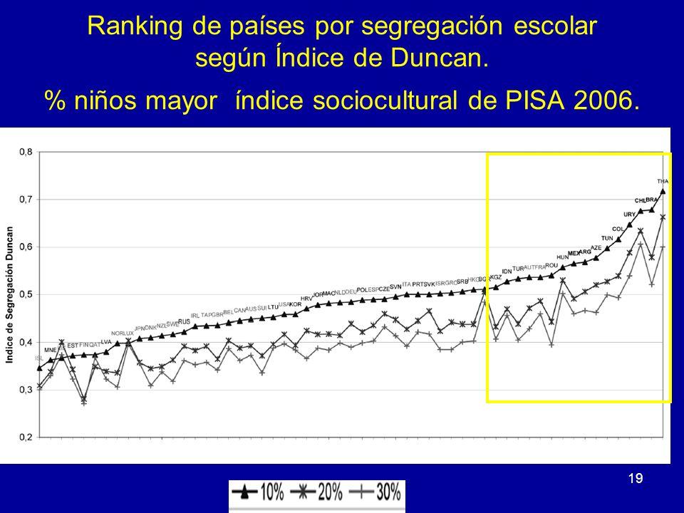 19 Ranking de países por segregación escolar según Índice de Duncan. % niños mayor índice sociocultural de PISA 2006.