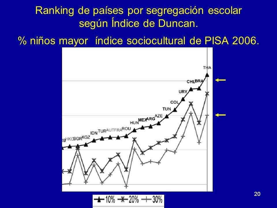 20 Ranking de países por segregación escolar según Índice de Duncan. % niños mayor índice sociocultural de PISA 2006.