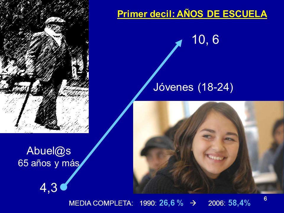 6 Primer decil: AÑOS DE ESCUELA Abuel@s 65 años y más 4,3 Jóvenes (18-24) 10, 6 MEDIA COMPLETA: 1990: 26,6 % 2006: 58,4%
