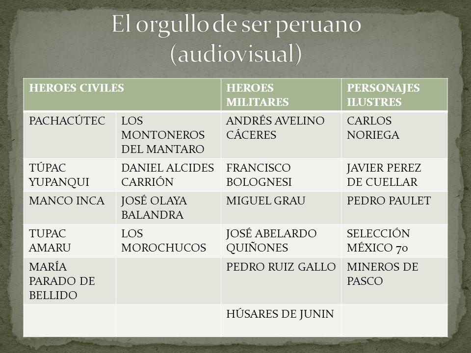 HEROES CIVILESHEROES MILITARES PERSONAJES ILUSTRES PACHACÚTECLOS MONTONEROS DEL MANTARO ANDRÉS AVELINO CÁCERES CARLOS NORIEGA TÚPAC YUPANQUI DANIEL ALCIDES CARRIÓN FRANCISCO BOLOGNESI JAVIER PEREZ DE CUELLAR MANCO INCAJOSÉ OLAYA BALANDRA MIGUEL GRAUPEDRO PAULET TUPAC AMARU LOS MOROCHUCOS JOSÉ ABELARDO QUIÑONES SELECCIÓN MÉXICO 70 MARÍA PARADO DE BELLIDO PEDRO RUIZ GALLOMINEROS DE PASCO HÚSARES DE JUNIN