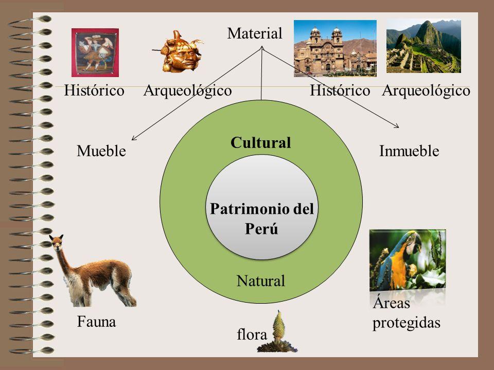 Cultural Natural Patrimonio del Perú Patrimonio del Perú Fauna flora Áreas protegidas Material MuebleInmueble HistóricoArqueológicoHistóricoArqueológi