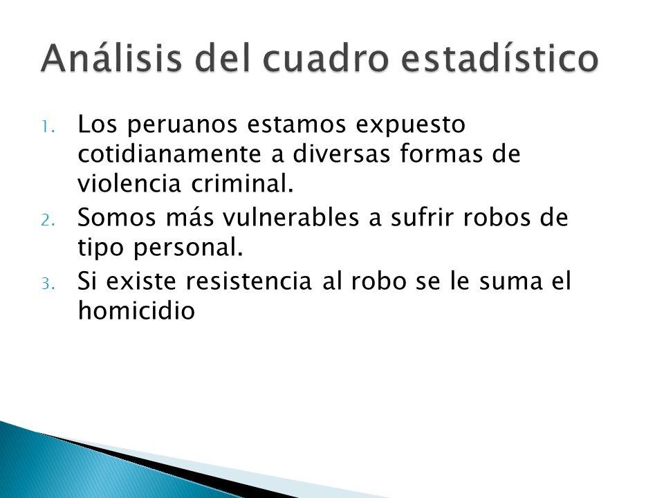 1. Los peruanos estamos expuesto cotidianamente a diversas formas de violencia criminal. 2. Somos más vulnerables a sufrir robos de tipo personal. 3.