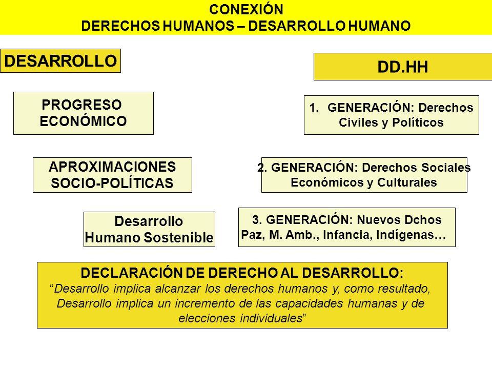 DESARROLLO DD.HH PROGRESO ECONÓMICO APROXIMACIONES SOCIO-POLÍTICAS Desarrollo Humano Sostenible 3. GENERACIÓN: Nuevos Dchos Paz, M. Amb., Infancia, In