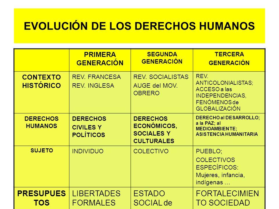 EVOLUCIÓN DE LOS DERECHOS HUMANOS PRIMERA GENERACIÓN SEGUNDA GENERACIÓN TERCERA GENERACIÓN CONTEXTO HISTÓRICO REV. FRANCESA REV. INGLESA REV. SOCIALIS