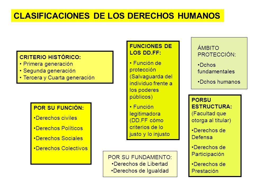 POR SU FUNCIÓN: Derechos civiles Derechos Políticos Derechos Sociales Derechos Colectivos PORSU ESTRUCTURA: (Facultad que otorga al titular) Derechos