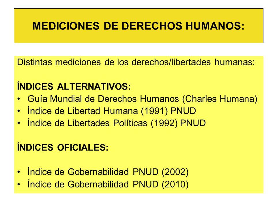 Distintas mediciones de los derechos/libertades humanas: ÍNDICES ALTERNATIVOS: Guía Mundial de Derechos Humanos (Charles Humana) Índice de Libertad Hu