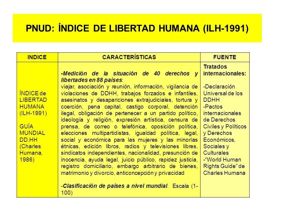 INDICECARACTERÍSTICASFUENTE ÍNDICE de LIBERTAD HUMANA (ILH-1991) GUÍA MUNDIAL DD.HH (Charles Humana, 1986) -Medición de la situación de 40 derechos y