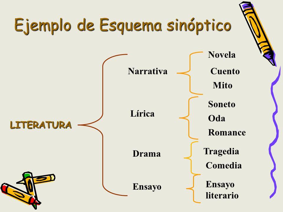 Ejemplo de Esquema sinóptico LITERATURA Narrativa Lírica Drama Ensayo Novela Cuento Mito Soneto Oda Romance Tragedia Comedia Ensayo literario