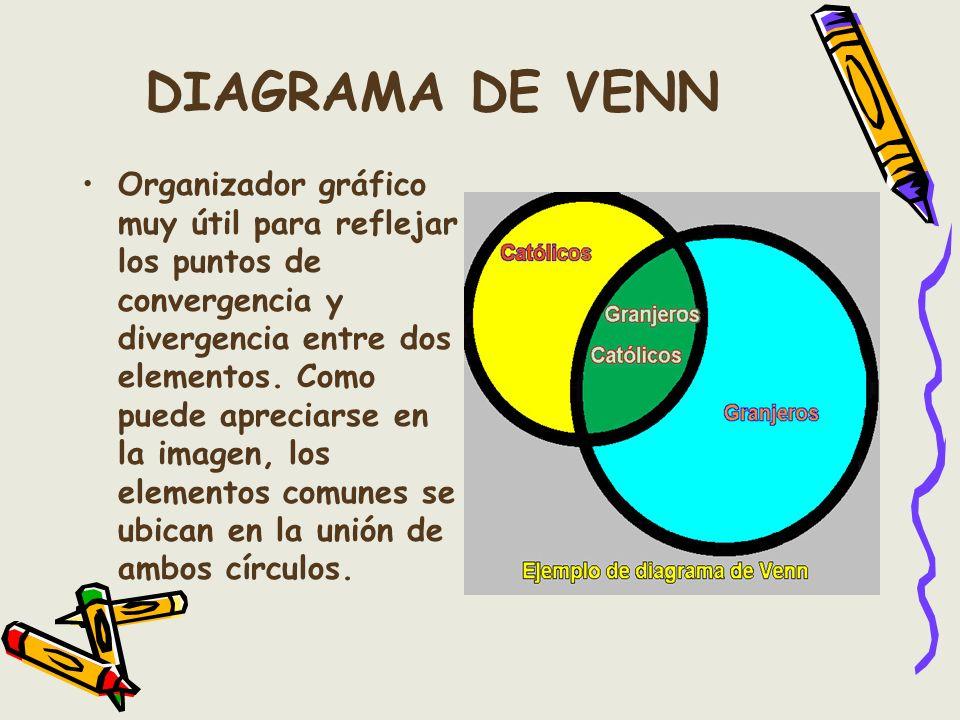 DIAGRAMA DE VENN Organizador gráfico muy útil para reflejar los puntos de convergencia y divergencia entre dos elementos. Como puede apreciarse en la