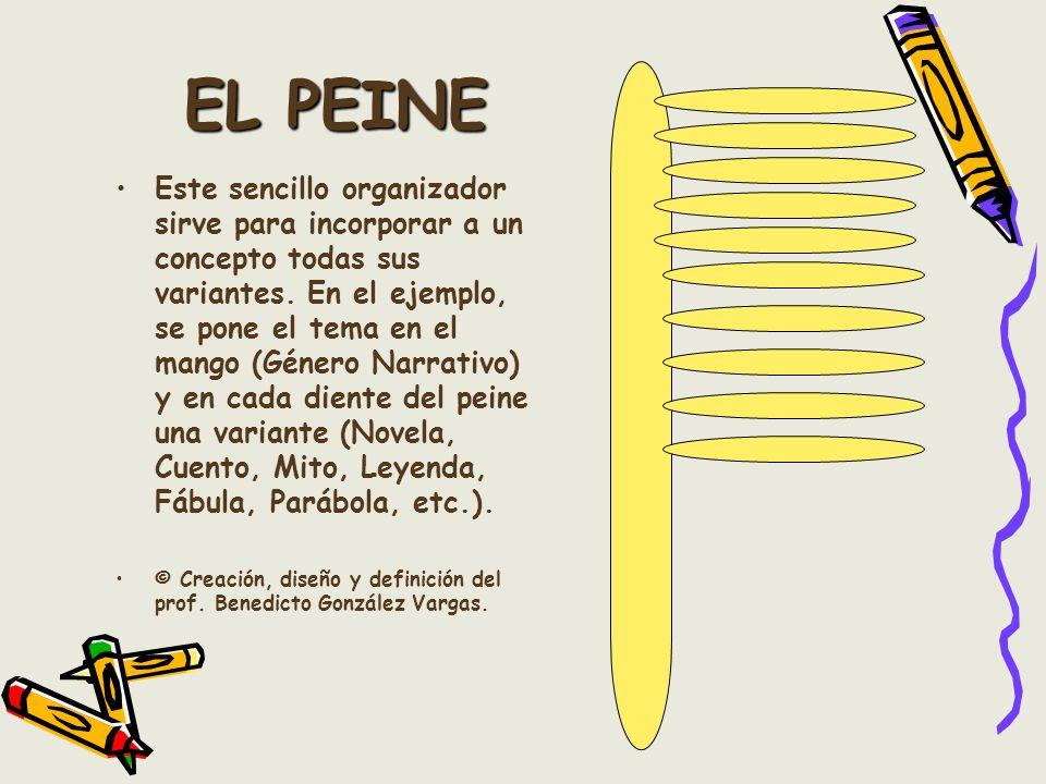 EL PEINE Este sencillo organizador sirve para incorporar a un concepto todas sus variantes. En el ejemplo, se pone el tema en el mango (Género Narrati