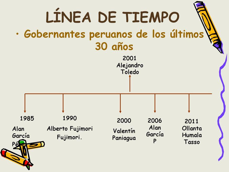 LÍNEA DE TIEMPO Gobernantes peruanos de los últimos 30 años 1985 Alan García Pérez 1990 Alberto Fujimori Fujimori. 2000 Valentín Paniagua 2001 Alejand