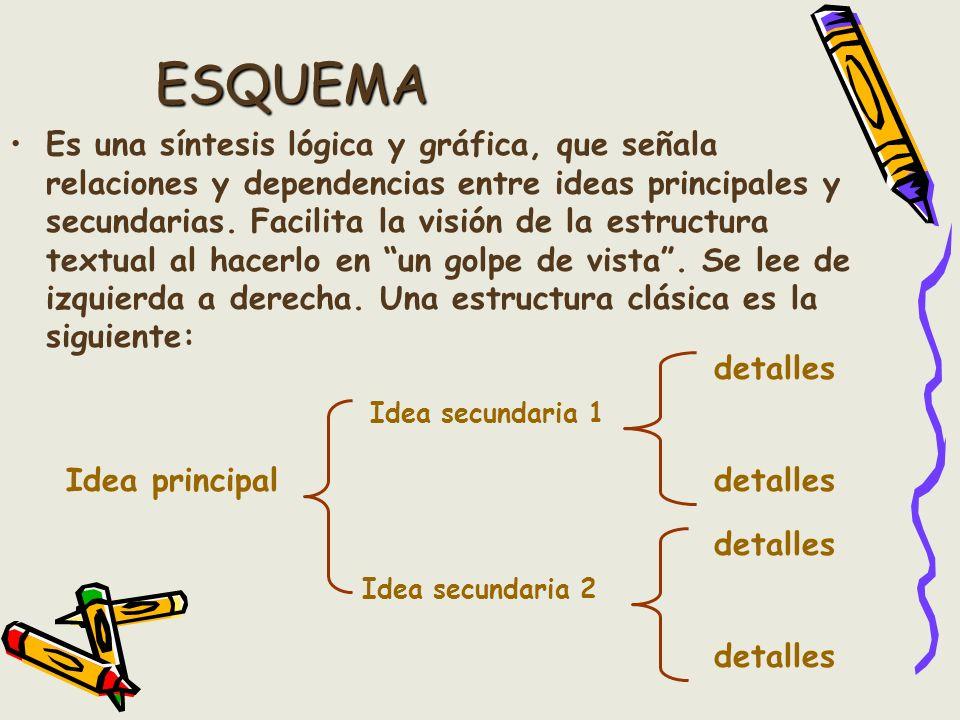 ESQUEMA Es una síntesis lógica y gráfica, que señala relaciones y dependencias entre ideas principales y secundarias. Facilita la visión de la estruct