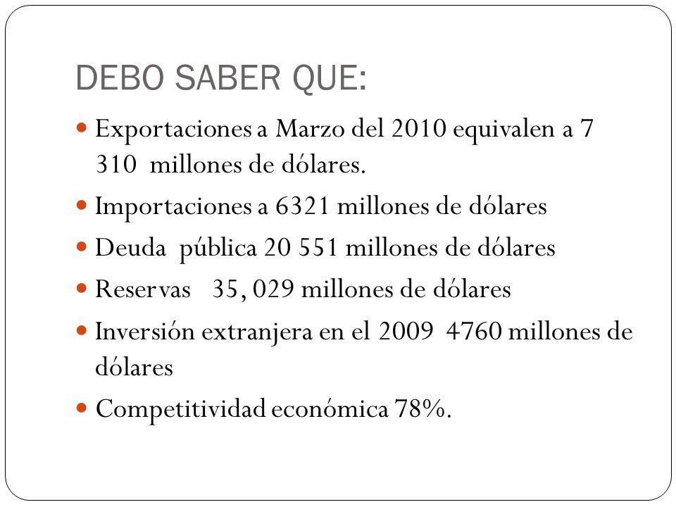 DEBO SABER QUE: Exportaciones a Marzo del 2010 equivalen a 7 310 millones de dólares. Importaciones a 6321 millones de dólares Deuda pública 20 551 mi