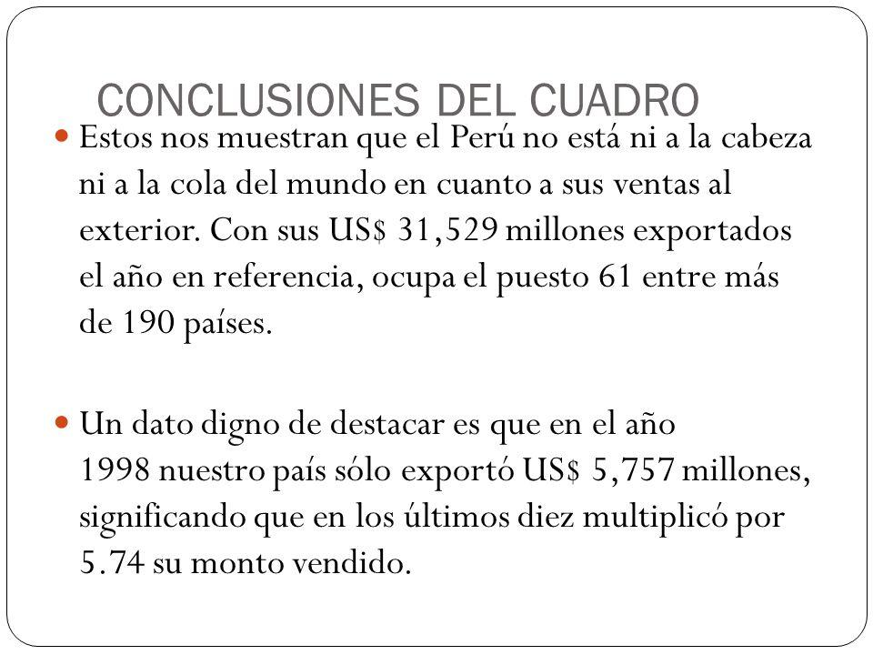 CONCLUSIONES DEL CUADRO Estos nos muestran que el Perú no está ni a la cabeza ni a la cola del mundo en cuanto a sus ventas al exterior. Con sus US$ 3