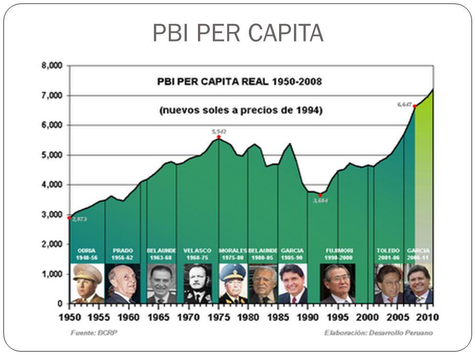 APORTE AL PBI DEL SECTOR SERVICIOS En los últimos tiempos ocupa el 62% de su contribución.