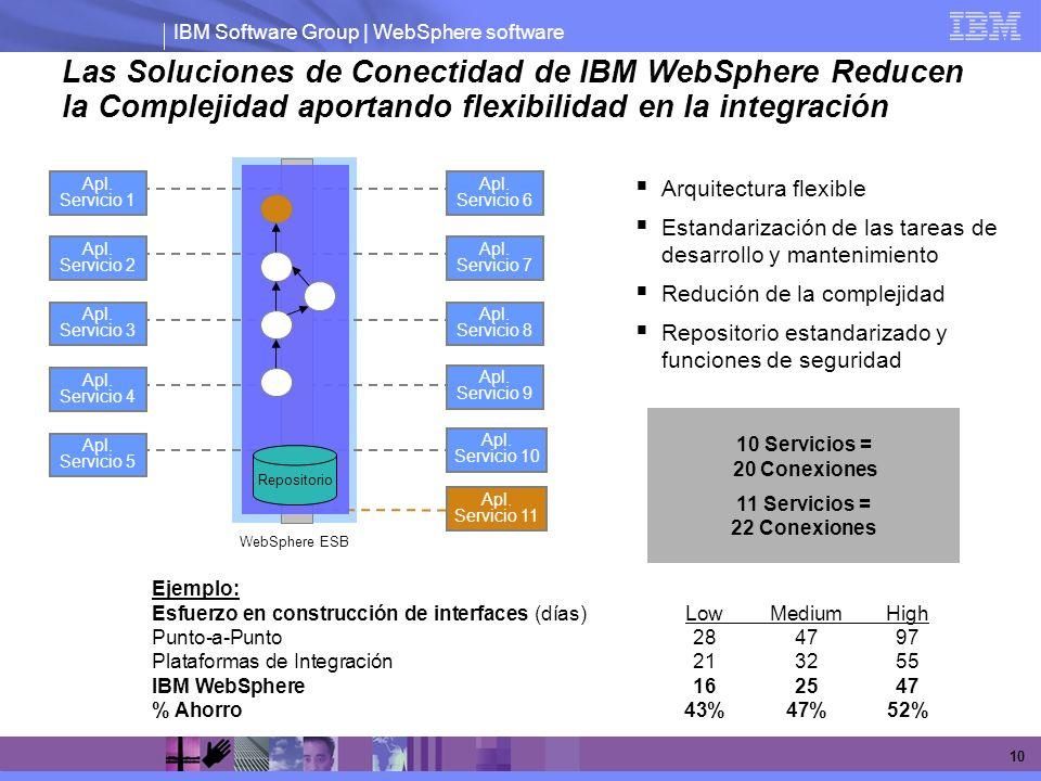 IBM Software Group | WebSphere software 10 Arquitectura flexible Estandarización de las tareas de desarrollo y mantenimiento Redución de la complejida