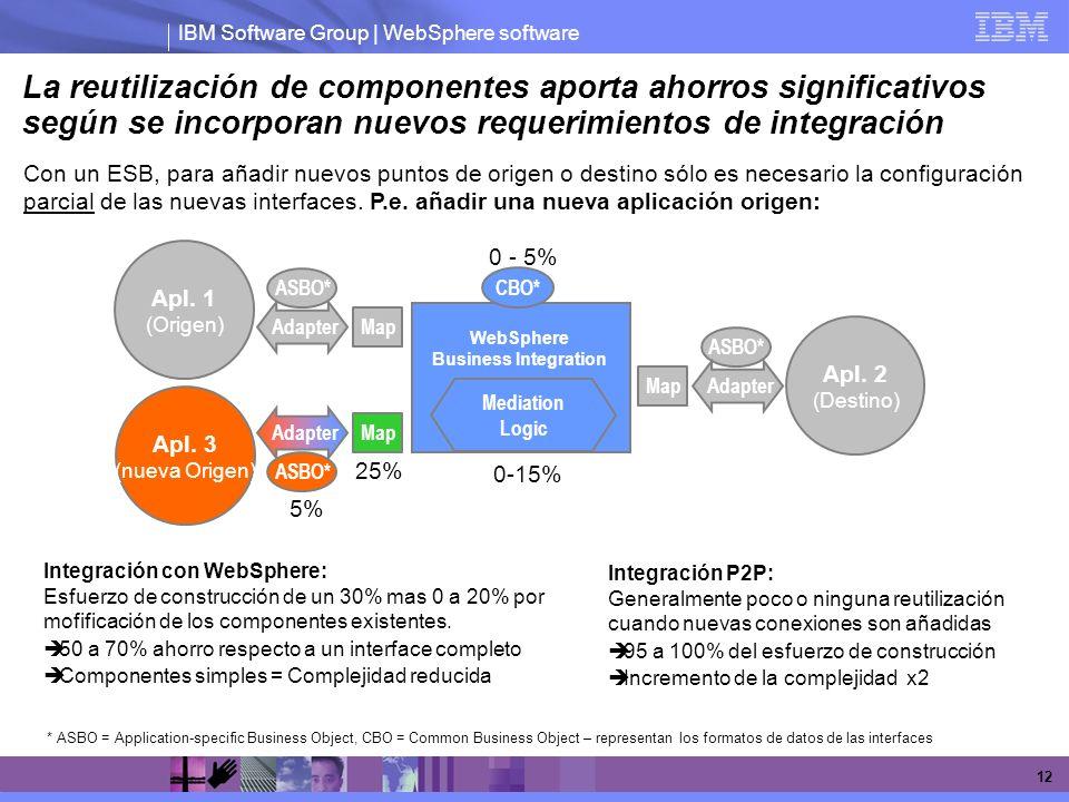 IBM Software Group | WebSphere software 12 Con un ESB, para añadir nuevos puntos de origen o destino sólo es necesario la configuración parcial de las