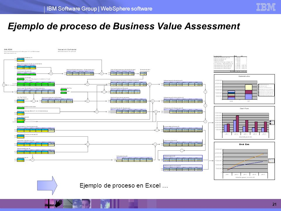 IBM Software Group | WebSphere software 21 Ejemplo de proceso de Business Value Assessment Ejemplo de proceso en Excel …