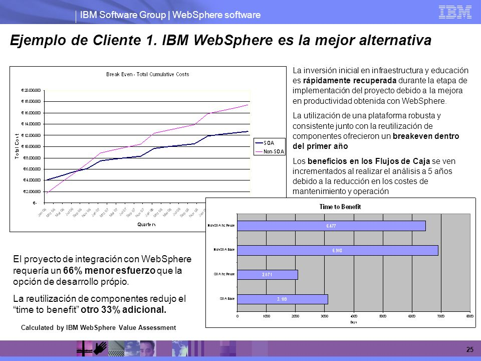IBM Software Group | WebSphere software 25 Calculated by IBM WebSphere Value Assessment Ejemplo de Cliente 1.