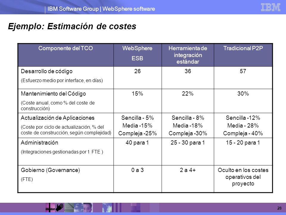 IBM Software Group | WebSphere software 28 Ejemplo: Estimación de costes Componente del TCOWebSphere ESB Herramienta de integración estándar Tradicion