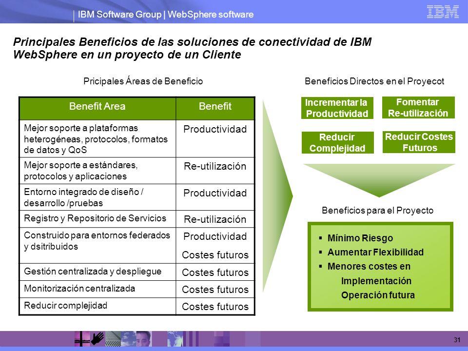 IBM Software Group | WebSphere software 31 Principales Beneficios de las soluciones de conectividad de IBM WebSphere en un proyecto de un Cliente Bene