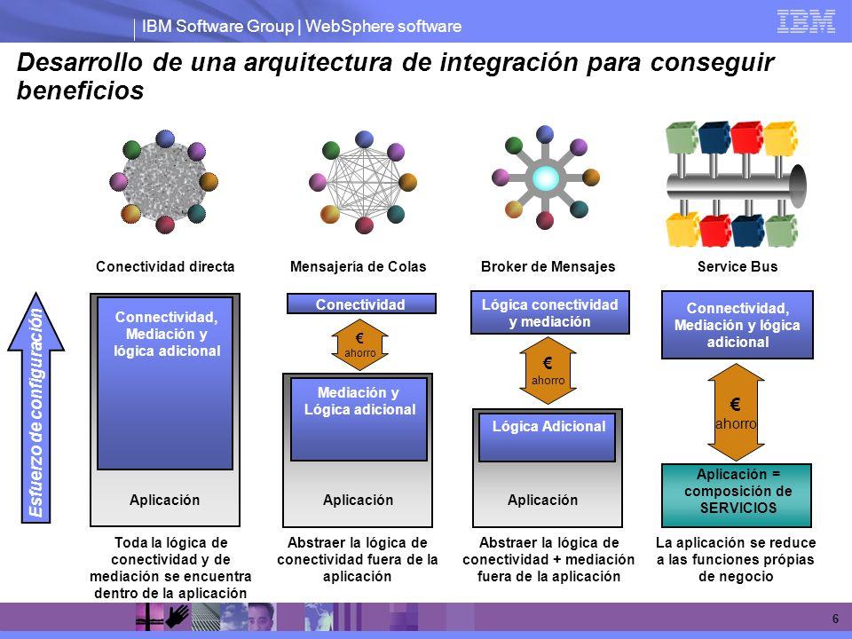 IBM Software Group | WebSphere software 6 Desarrollo de una arquitectura de integración para conseguir beneficios Mensajería de Colas Abstraer la lógi