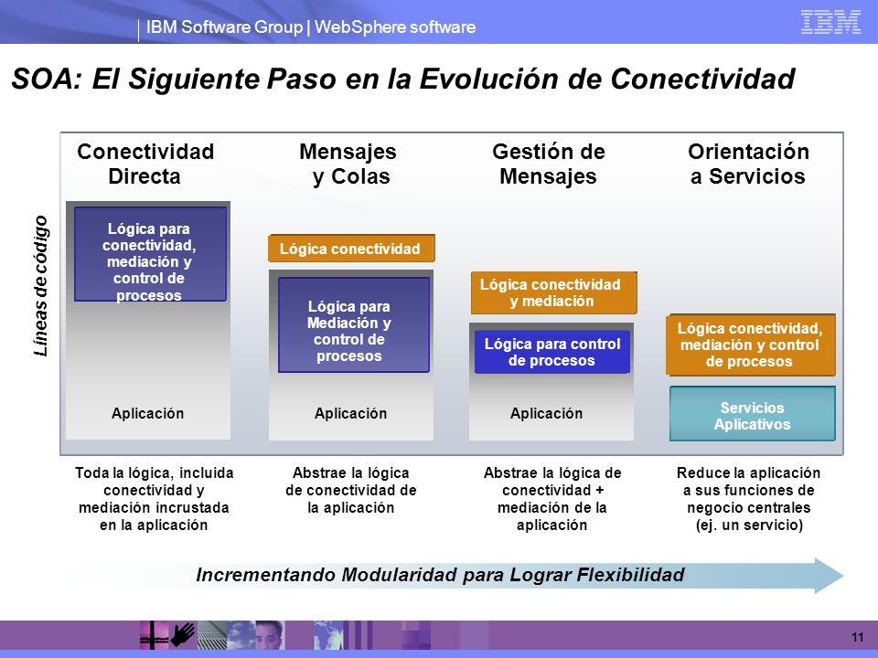 IBM Software Group | WebSphere software 11 Mensajes y Colas Abstrae la lógica de conectividad de la aplicación Gestión de Mensajes Abstrae la lógica d