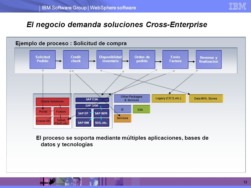 IBM Software Group | WebSphere software 12 i2 Ejemplo de proceso : Solicitud de compra SAP SRM SAP EP SAP XI/PI SAP BW SUS, etc. SAP ESA Oracle Soluti