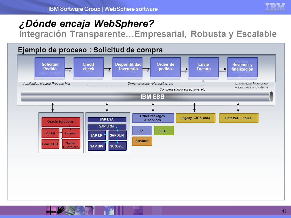 IBM Software Group | WebSphere software 13 Solicitud Pedido Credit check Disponiblidad inventario Orden de pedido Envio Factura Revenue y finalizacion