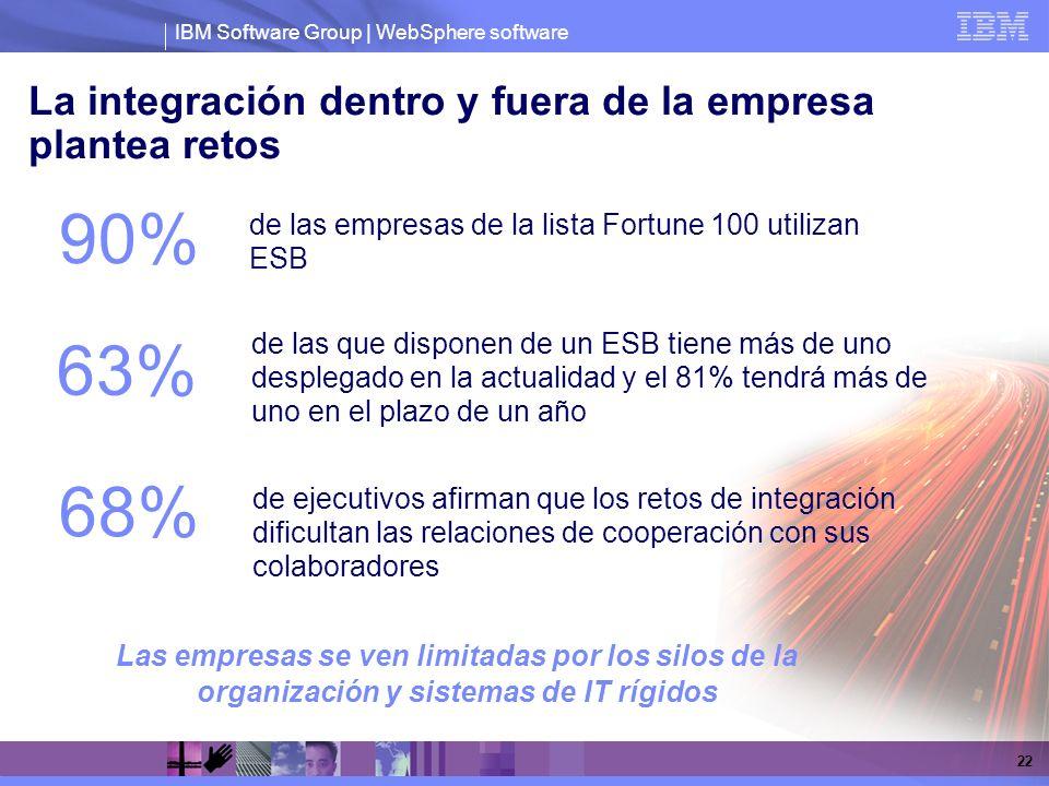 IBM Software Group | WebSphere software 22 La integración dentro y fuera de la empresa plantea retos Las empresas se ven limitadas por los silos de la