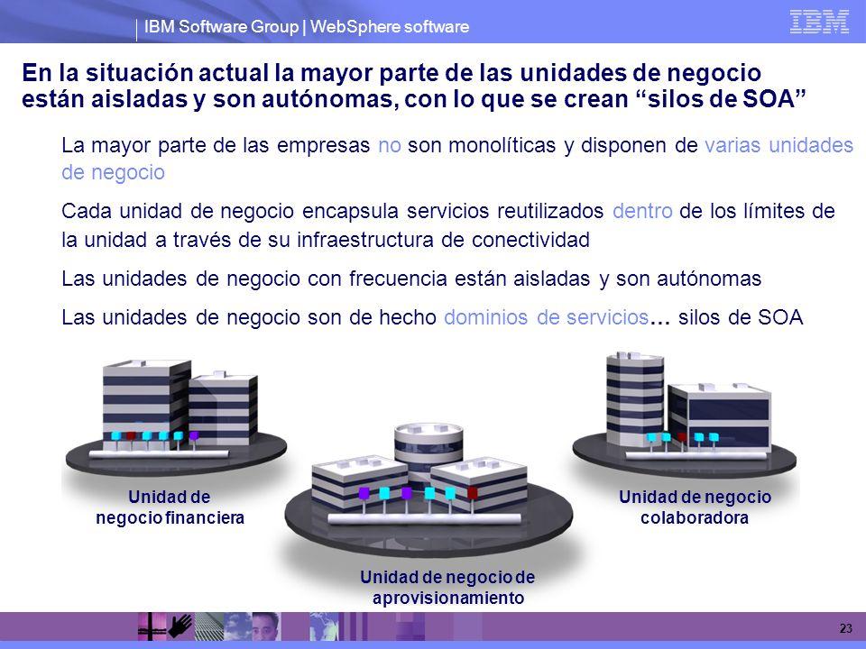 IBM Software Group | WebSphere software 23 En la situación actual la mayor parte de las unidades de negocio están aisladas y son autónomas, con lo que