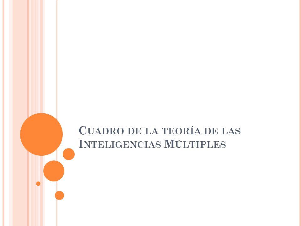 C UADRO DE LA TEORÍA DE LAS I NTELIGENCIAS M ÚLTIPLES