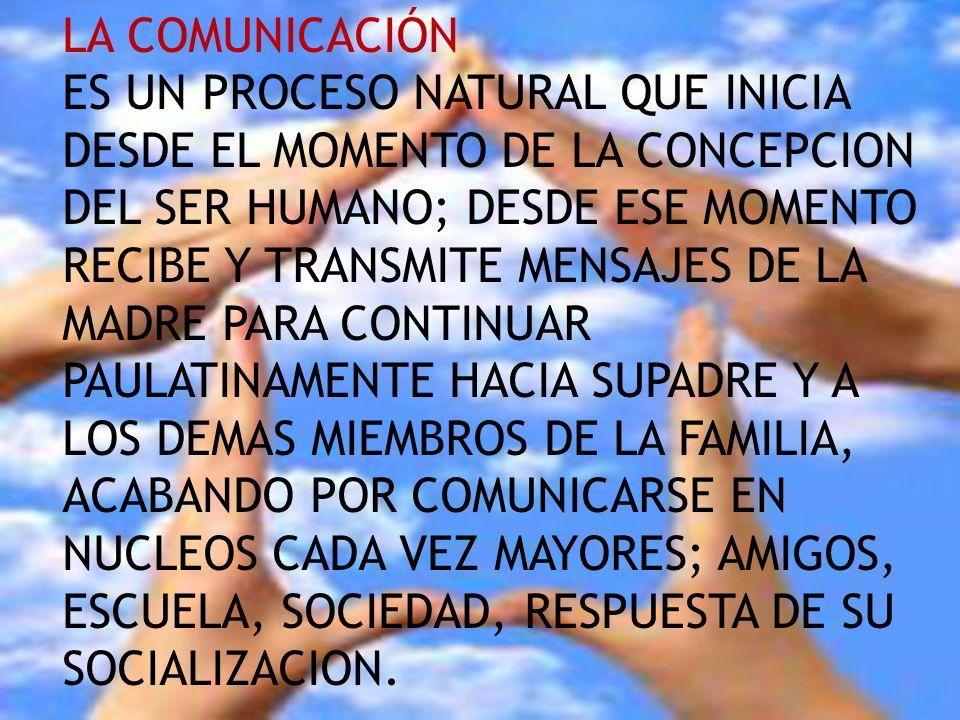 COMUNICAR ES UN PROCESO NATURAL QUE INICIA DESDE EL MOMENTO DE LA CONCEPCION DEL SER HUMANO; DESDE ESE MOMENTO RECIBE Y TRANSMITE MENSAJES DE LA MADRE PARA CONTINUAR PAULATINAMENTE HACIA SUPADRE Y A LOS DEMAS MIEMBROS DE LA FAMILIA, ACABANDO POR COMUNICARSE EN NUCLEOS CADA VEZ MAYORES; AMIGOS, ESCUELA, SOCIEDAD, RESPUESTA DE SU SOCIALIZACION.