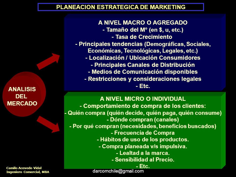 darcomchile@gmail.com Plan Anual de Marketing Análisis de la situación o Diagnóstico Situación del mercado Situación del producto Situación competitiv