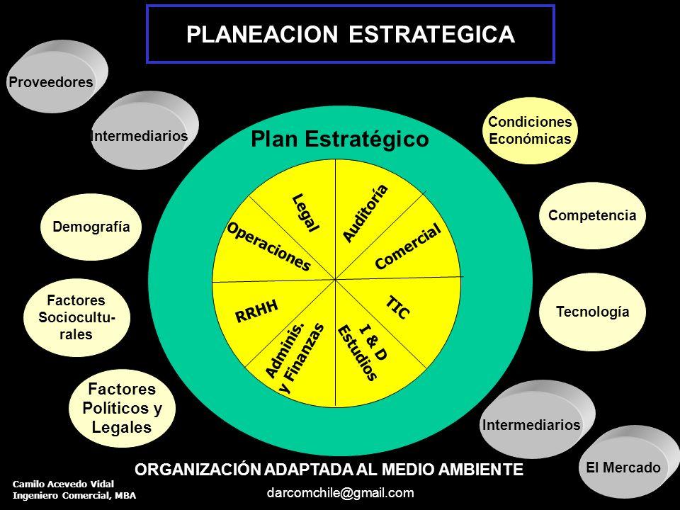 darcomchile@gmail.com Contenido de un Plan Estratégico Anual 1.- Resumen Ejecutivo 3.- Análisis de la situación o Diagnóstico 4.- Definición de Objetivos 5.- Formulación de Estrategias 8- Diseño Programas financieros: 9.- Diseño de Cronogramas 10.- Procedimientos y Evaluación 3.1 Análisis de Factores del Entorno 3.2 Análisis Interno y Externo (FODA) 3.3 An.
