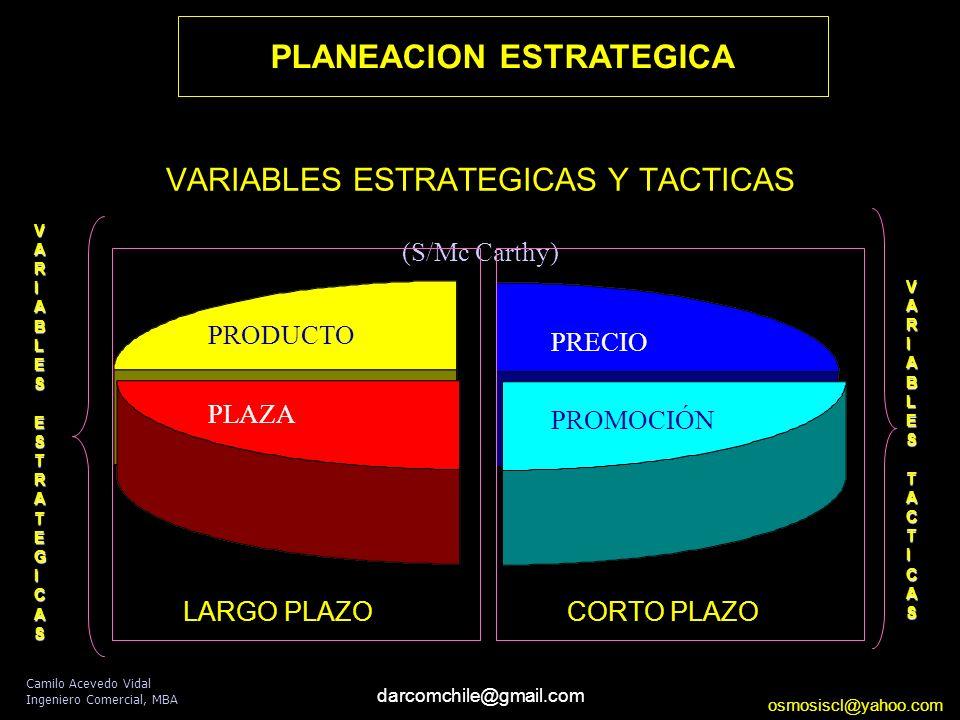 darcomchile@gmail.com VARIABLES ESTRATEGICAS Y TACTICAS (S/Mc Carthy) PRODUCTO PLAZA PRECIO PROMOCIÓN VARIABLESESTRATEGICAS VARIABLESTACTICAS LARGO PLAZO CORTO PLAZO PLANEACION ESTRATEGICA Camilo Acevedo Vidal Ingeniero Comercial, MBA osmosiscl@yahoo.com
